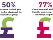 Paying Care Home Workers in the UK the Living Wage